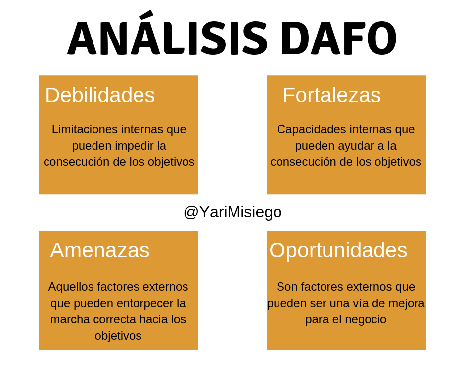 Análisis DAFO marketing digital
