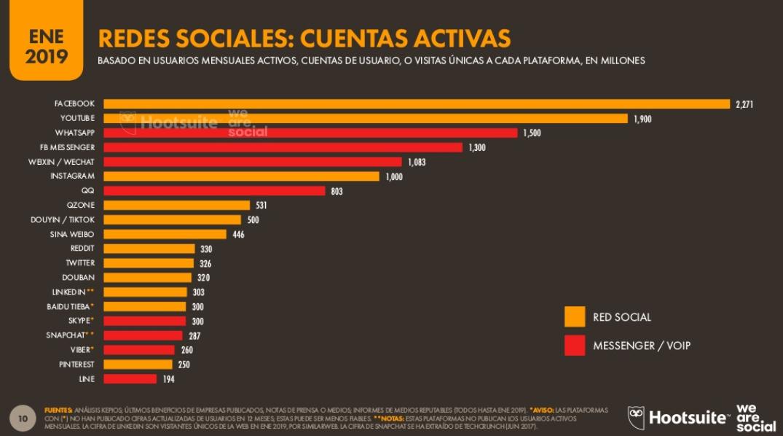 redes sociales mas usadas en el mundo