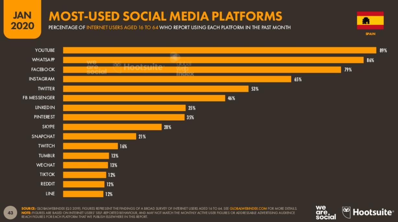 redes sociales usadas en españa 2020